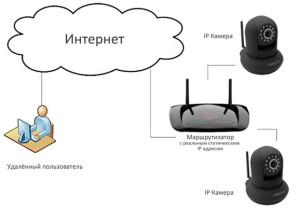 wifi  ВИДЕОКАМЕРЫ